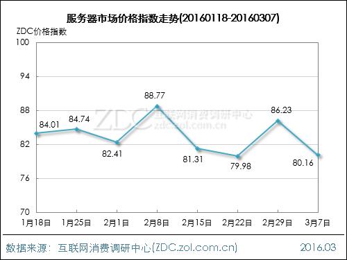 网络设备行业价格指数走势(2016.03.07)
