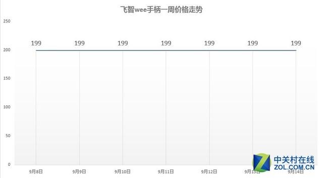 苹果X绝配 本周天猫热门手机手柄TOP10