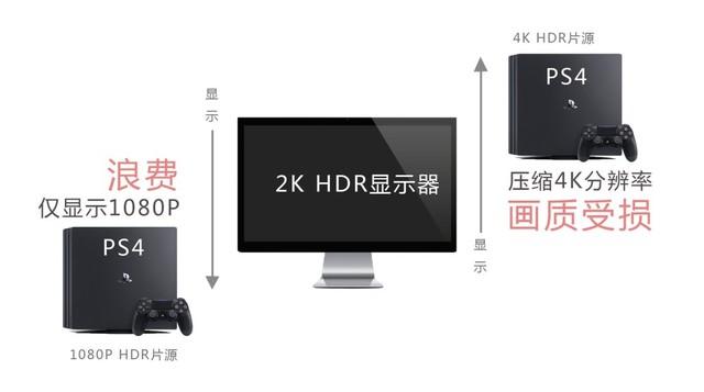 1080P才是亲民HDR显示器的明智之选