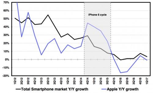 德意志银行:定价过高影响iPhone 8销量