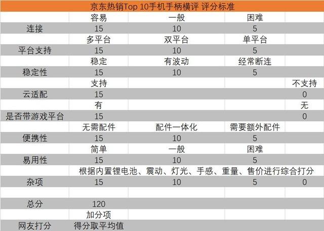 京东热销Top 10手机手柄横评 参数篇