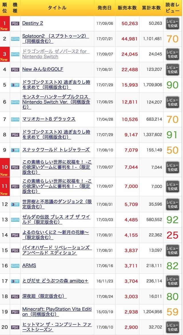 日本游戏硬件周销量曝光:NS状元 PS4榜眼