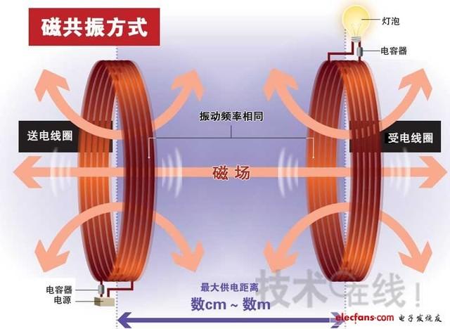《三体》无线供电技术起步 无线充电解析