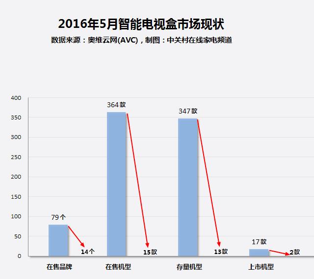 重庆三星电视维修大数据:为何智能电视盒销量暴跌?