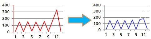 华为服务器:做数据中心节能标杆
