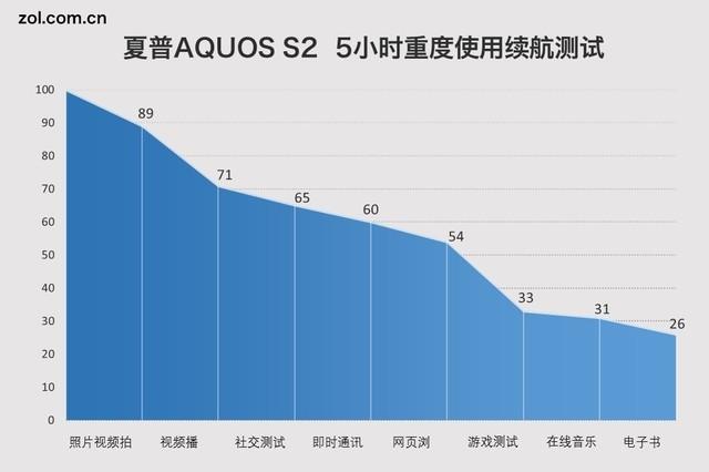 夏普AQUOS S2评测:异形全面屏宛若未来