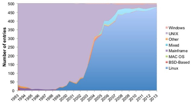 Linux的天下:Top500中99%超算的选择