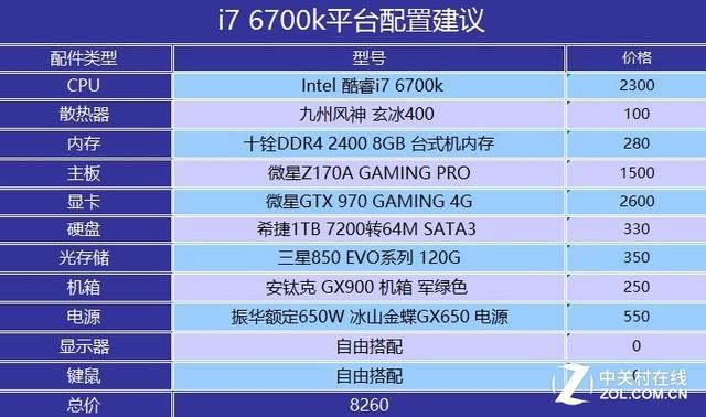 CPU价格也玩熔断?近期降价CPU装机推荐