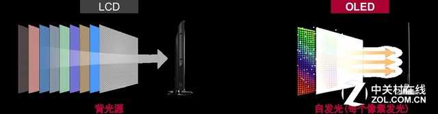 画质标杆!次时代OLED搭载HDR技术首测