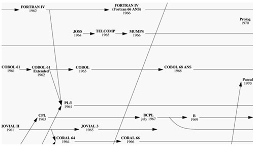 Fortran:一项改变程序员命运的技术突破