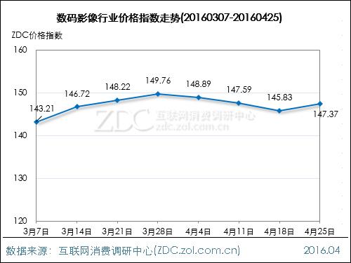 数码影像行业价格指数走势(2016.04.25)