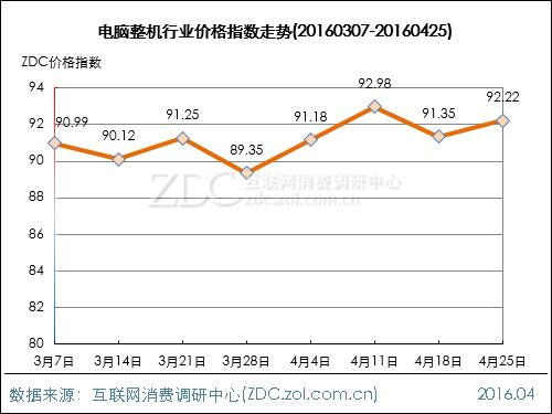 电脑整机行业价格指数走势(2016.04.25)