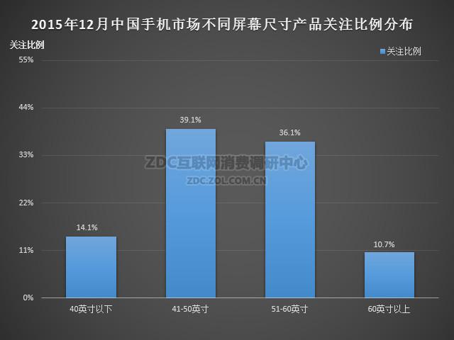 2015年12月中国平板电视市场分析报告