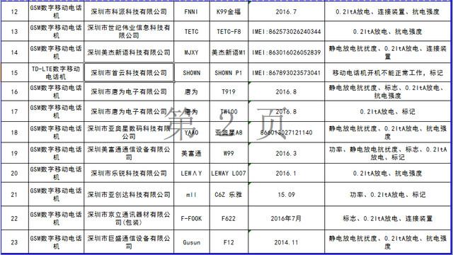 北京市工商局商品质量抽查检验结果公示