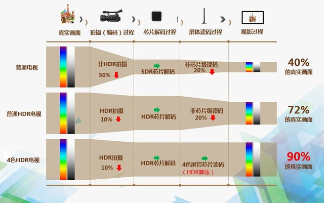 强大画质+优质内容 创维55吋G7电视首测
