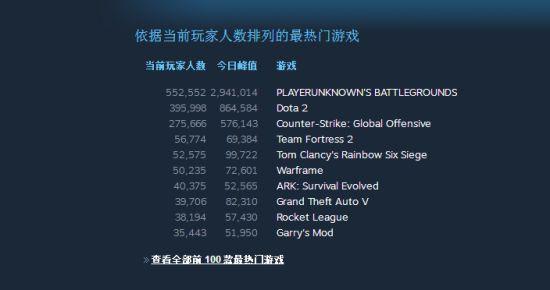 Steam 同时在线人数破 1700 万,《绝地求生》稳居第一