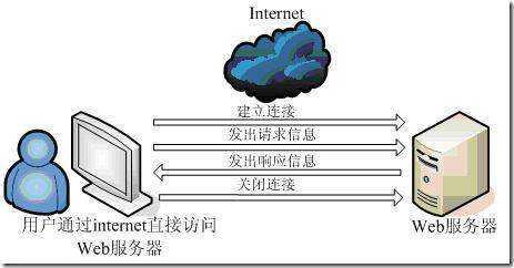 Web服务器 让世界信息流动的摆渡人