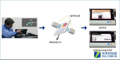 柯尼卡美能达推出全新彩色多功能复合机