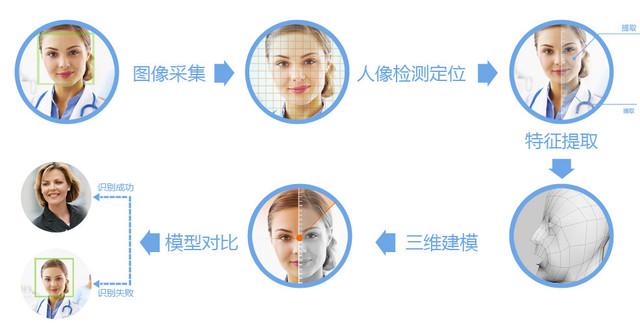 人脸识别功能之强大 整容亦难逃法眼