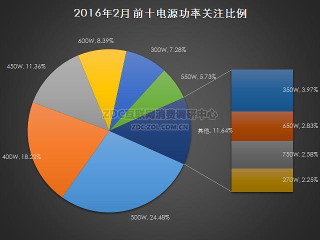 2016年2月中国电源市场研究报告