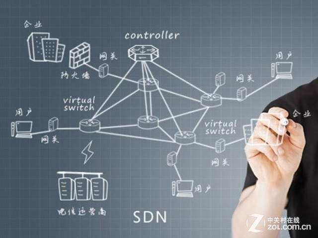 Gartner:软件定义将进入泡沫破裂低谷期