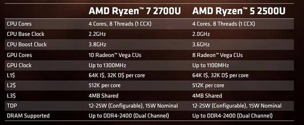 图形性能超英特尔60%!锐龙移动CPU曝光