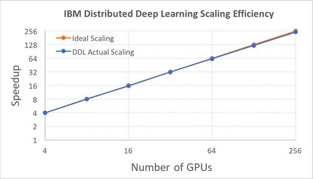 IBM深度学习新进展:数小时内处理大数据