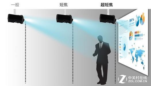 短焦是王道 为什么短焦投影成选购热点