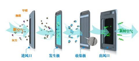空净的选择:滤网吸附还是静电集尘?