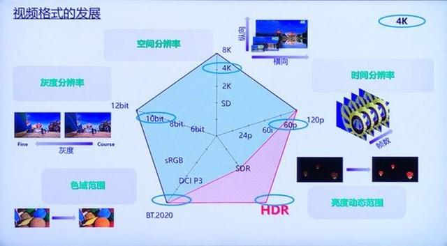 想看真正HDR片源?这些装备少一样都不行