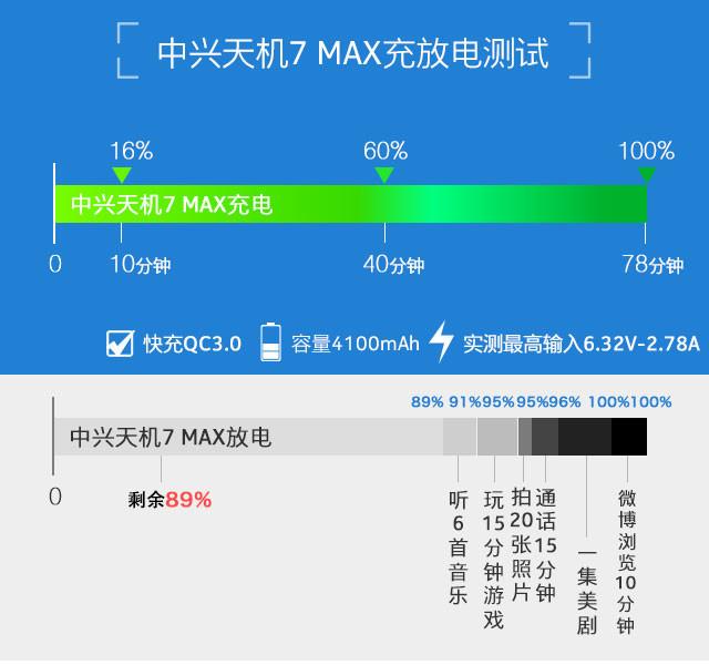 中兴天机7 MAX:一部让你告别影院的手机