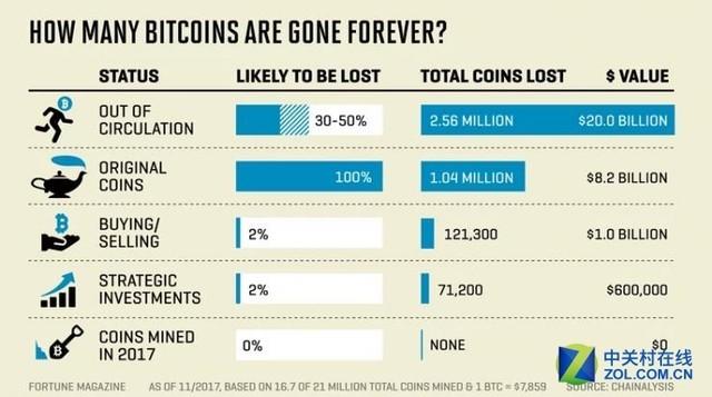 研究称近400万比特币已永久丢失 占比23%