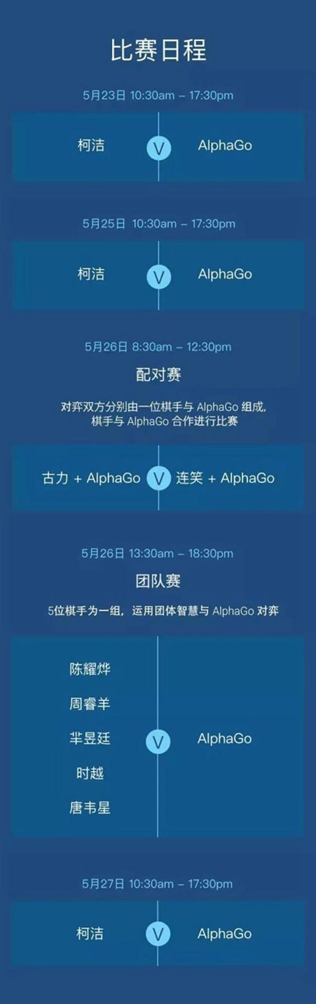 柯洁对战AlphaGo:赢获1000万输也有200万