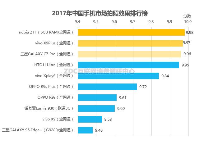 手机拍照软件排行榜2017_2017手机记账软件排行_拍照手机排行2017