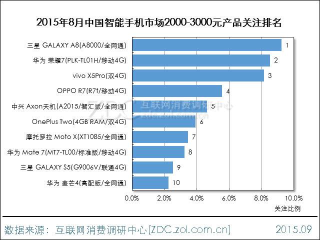 ZDC热评:2000-3000元智能机谁最受宠?