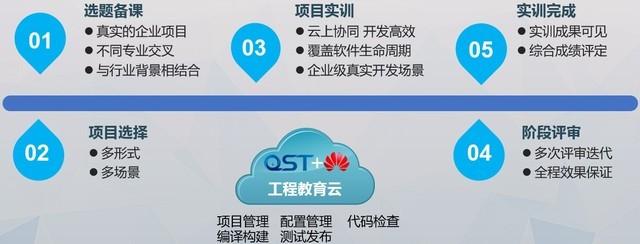 携华为DevCloud,青软实训教育云引领产教融合