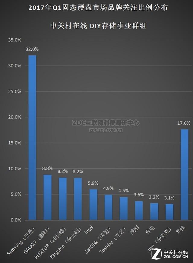 我们做了SSD产业Q1市场报告 结论竟是..