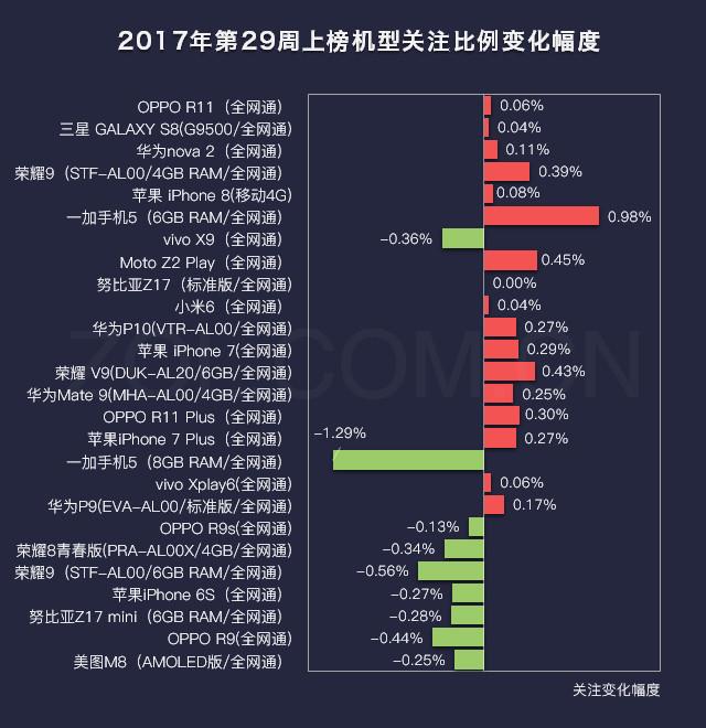 29周手机排行榜评:新旗舰OPPO R11夺冠