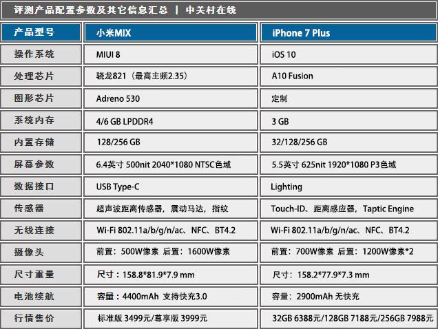 谁是王?小米MIX&iPhone 7 Plus拆解横评