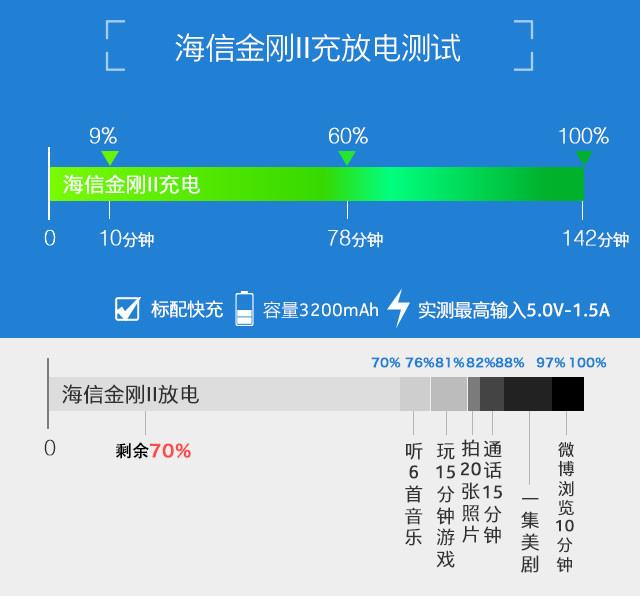 无惧暴力挑战 海信金刚II三防手机评测