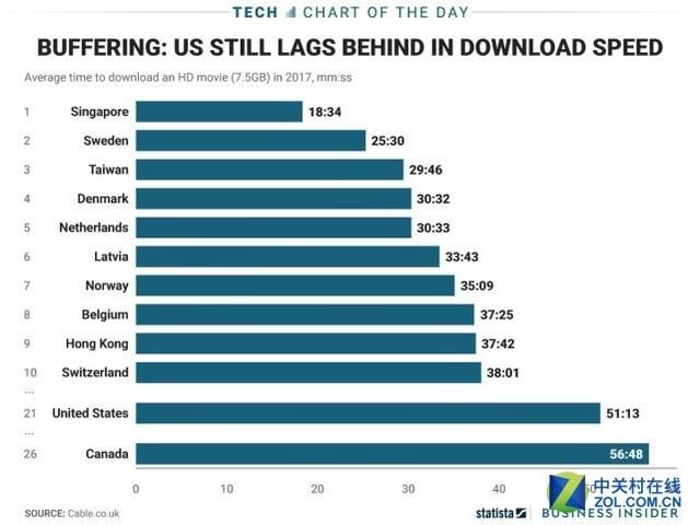 全球宽带网速最新排名 中国内地不及老挝