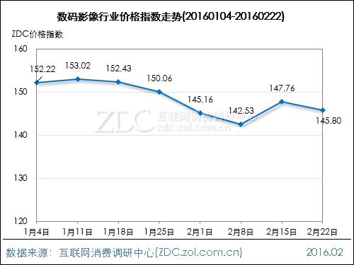 数码影像行业价格指数走势(2016.02.22)