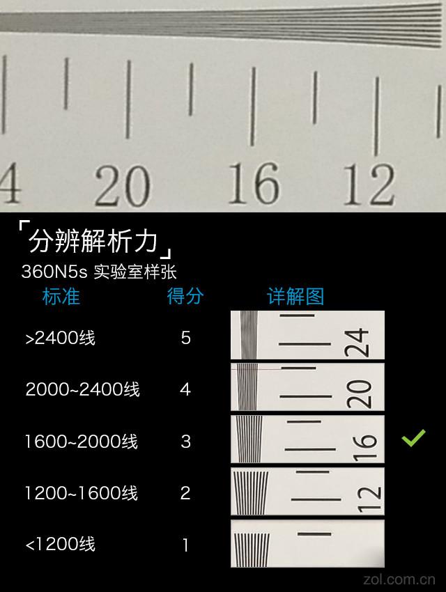 360N5s评测:360拼了 这配置岂止是精彩
