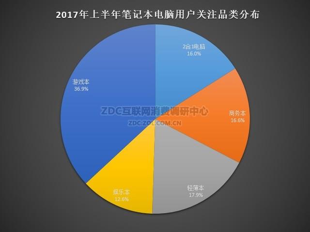 2017年年中报告:笔记本还有人会买吗?
