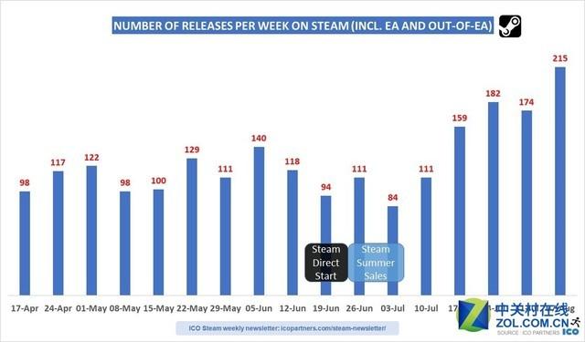 Steam废除绿光新游数量猛增 两月千余款