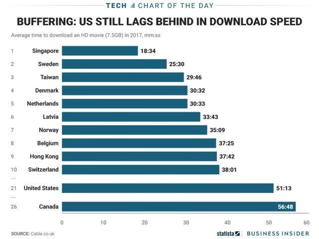 全球宽带网速排名 中国不及缅甸老挝