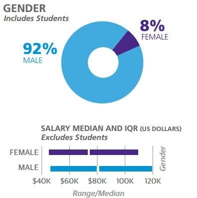 2017软件开发调查:女性比男性薪资低