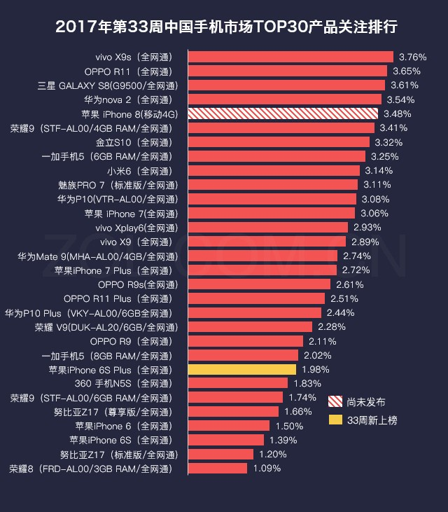 33周手机排行榜评:夏普黑莓情怀未上榜