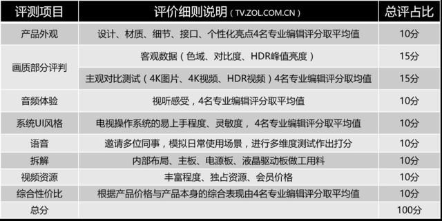 10大项目权威对比!六款55吋互联网TV横评