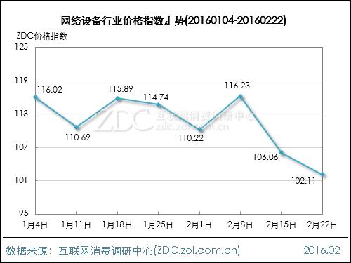 网络设备行业价格指数走势(2016.02.22)